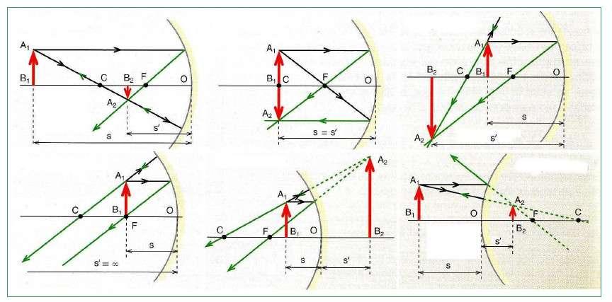 Геометрическая оптика: световые лучи