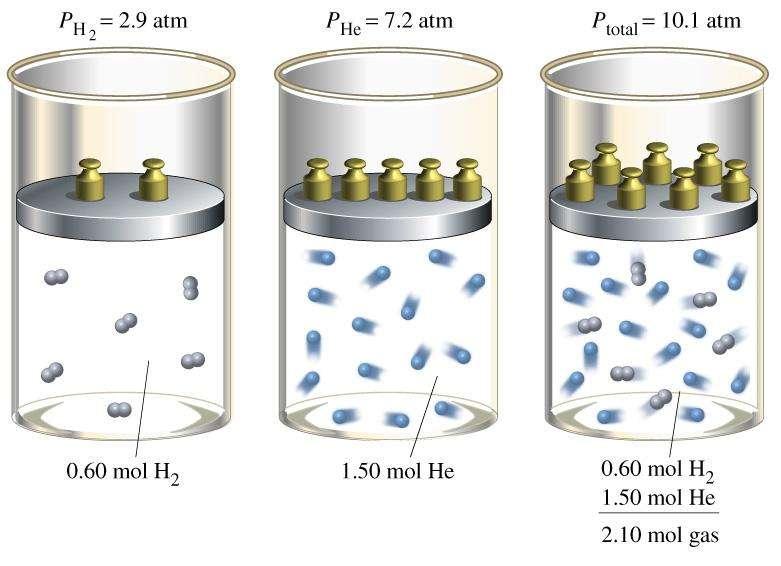 Закон Дальтона для смеси газов: формулировка, пример использования для решения задачи