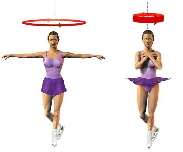 Динамика и кинематика движения вокруг оси вращения. Скорость вращения Земли вокруг своей оси