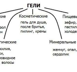 Что такое гель: понятие, определение, химические составы гелей, назначение и применение