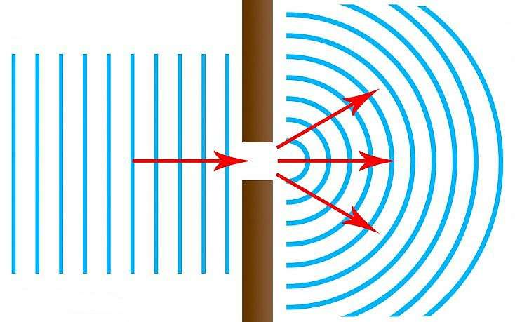 Основная формула дифракционной решетки