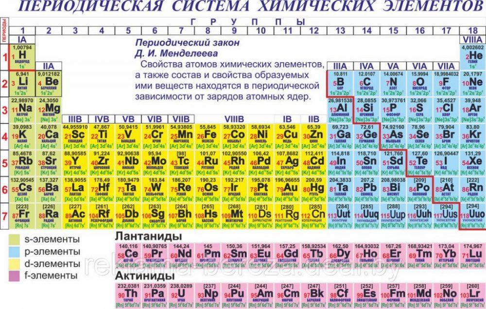 Период полураспада цезия-137. Биологические свойства цезия