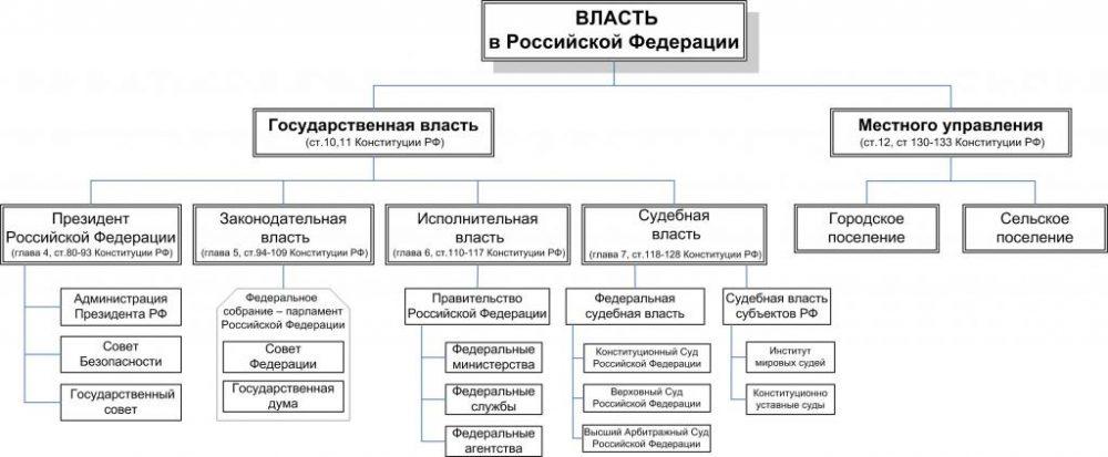 Виды и структуры уполномоченных органов