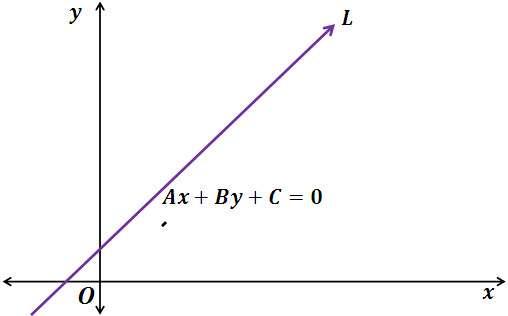 Направляющий вектор прямой: определение и примеры