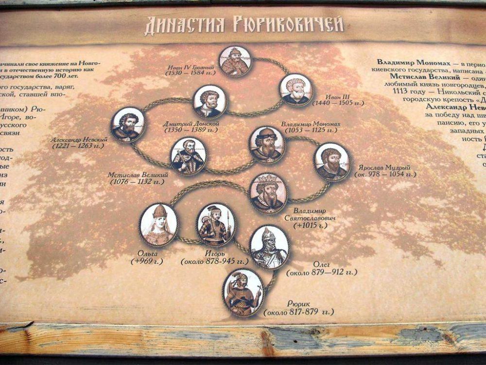 Система престолонаследия на Руси
