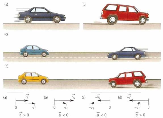 Что такое ускорение? Формулы ускорения при равноускоренном движении по прямой траектории