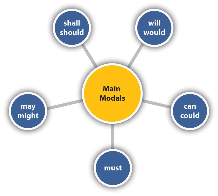 Английские модальные глаголы. Особенности употребления модальных глаголов to be to, may и might