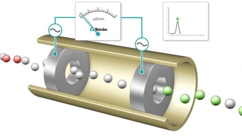 Кондуктометрический метод анализа: описание, применение и особенности