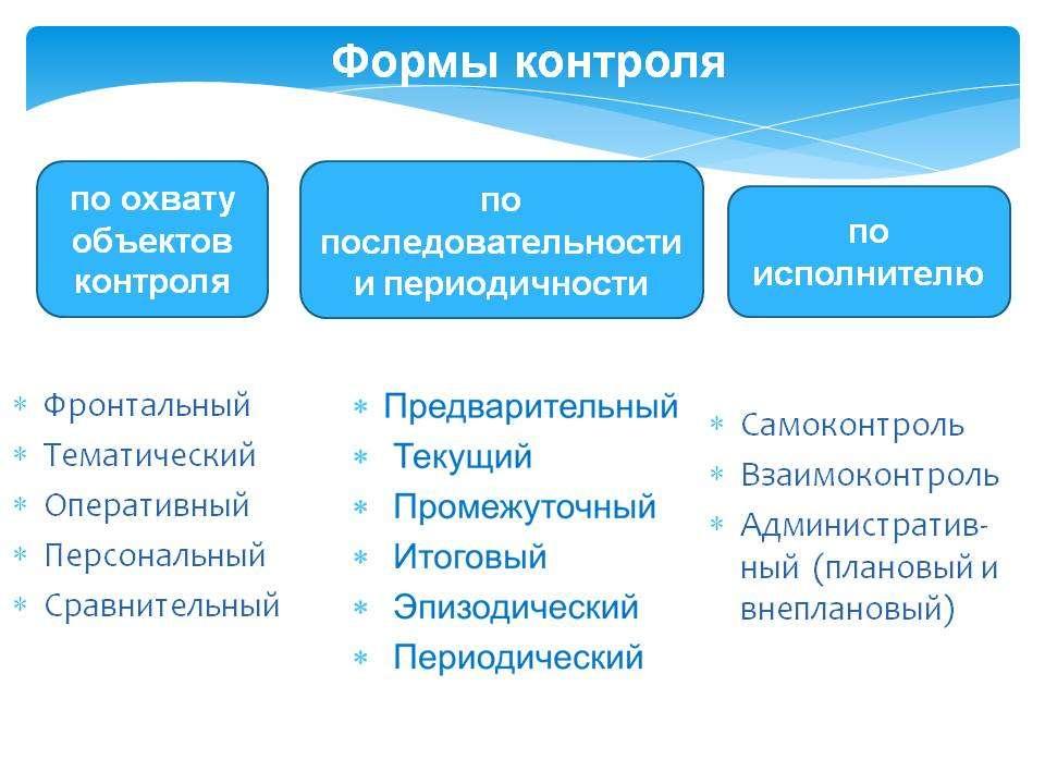 Оперативный контроль в ДОУ: особенности, проведение, требования и итоги