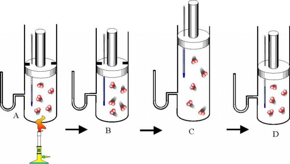 Идеальный газ. Уравнение Клапейрона-Менделеева. Формулы и пример задачи