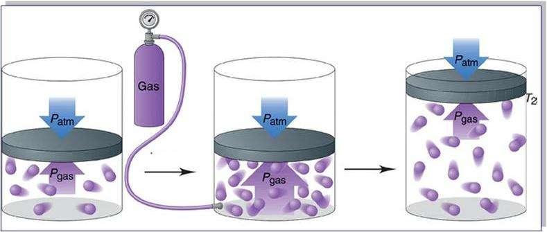 Давление газа - формула. Формула давления газа в сосуде