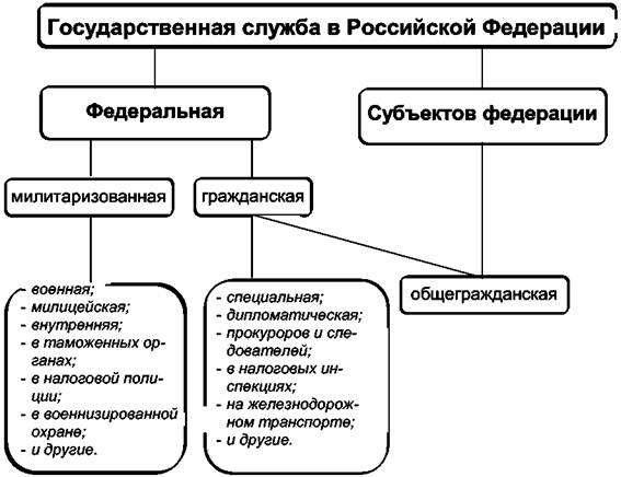 Классификация государственных должностей государственной службы: система, функции и обязанности