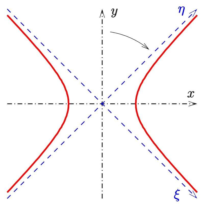 Что такое гиперболоид: уравнение, построение, общие характеристики