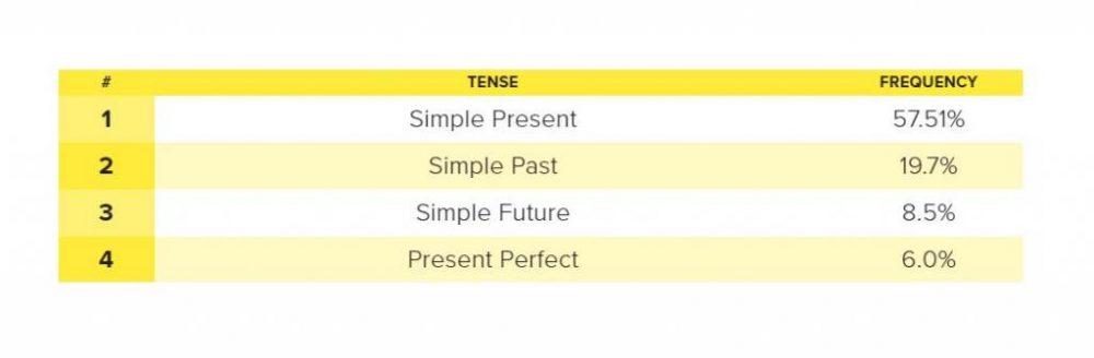 Как отличить Present Simple от Past Simple: правила английского языка, различия и применение при общении