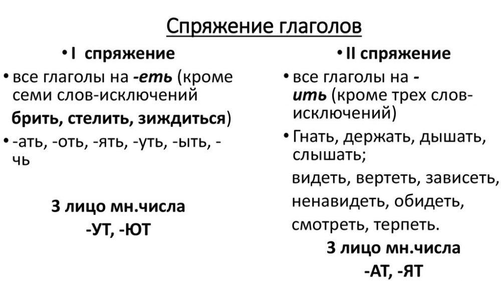 Глаголы 3 лица множественного числа в русском языке